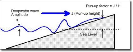 Amplitude and Run-up