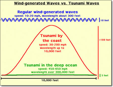 Common waves Vs. tsunami waves