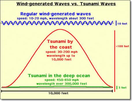 Common waves Vs. tsunami waves
