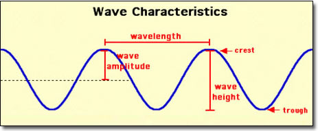 Common waves features