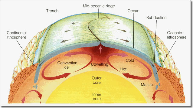 The convection currents of the Earth
