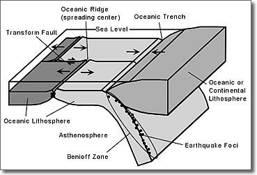 Earthquakes hazards risks