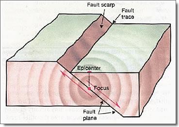 Fault plane diagram