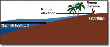 tsunami run up and inundation tidal wave sea level inundation