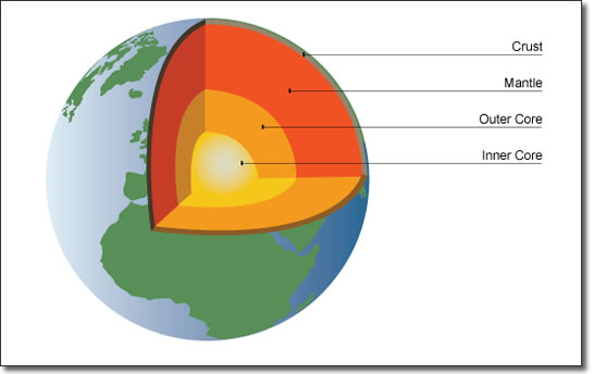 external image structure-of-the-earth.jpg